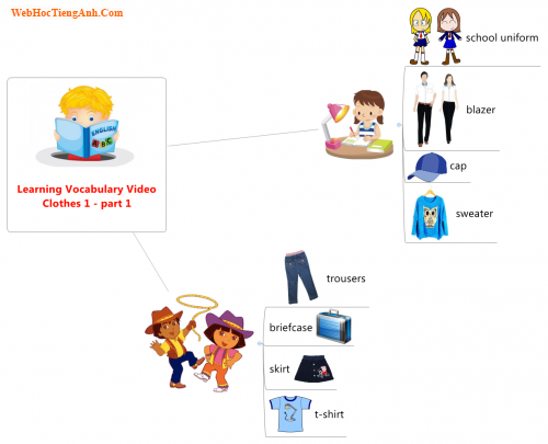 Learning Vocabulary Video: Clothes 1